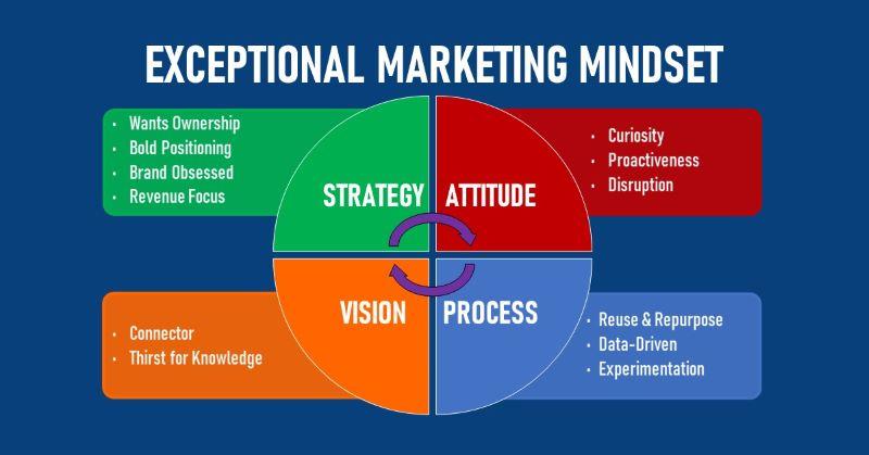 Exceptional Marketing Mindset
